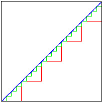 Diagonal Paradox